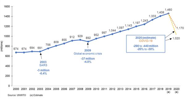 Prognoza na 2020 – międzynarodowe przyjazdy turystyczne (w mln)