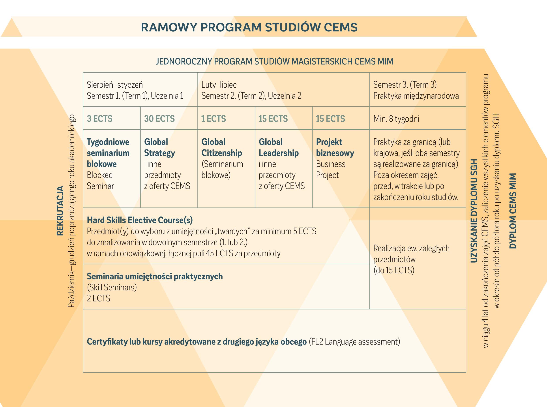 CEMS MIM 2021/2022. Ramowy program studiów CEMS